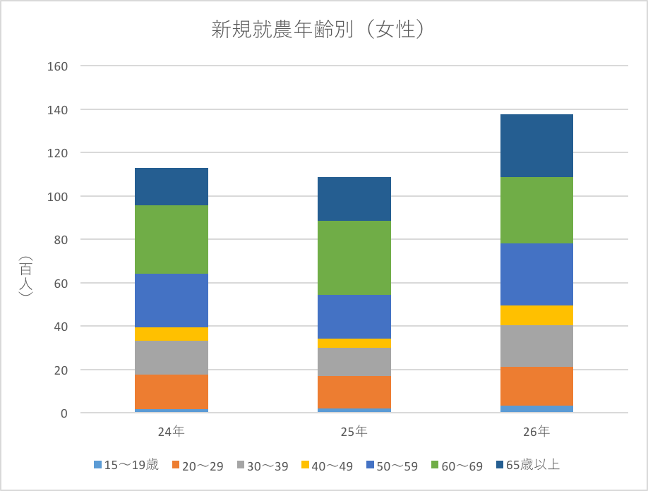 新規就農者年齢別グラフ(女性)