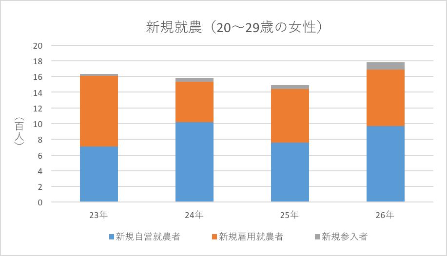新規就農者(20~29歳女性)詳細グラフ